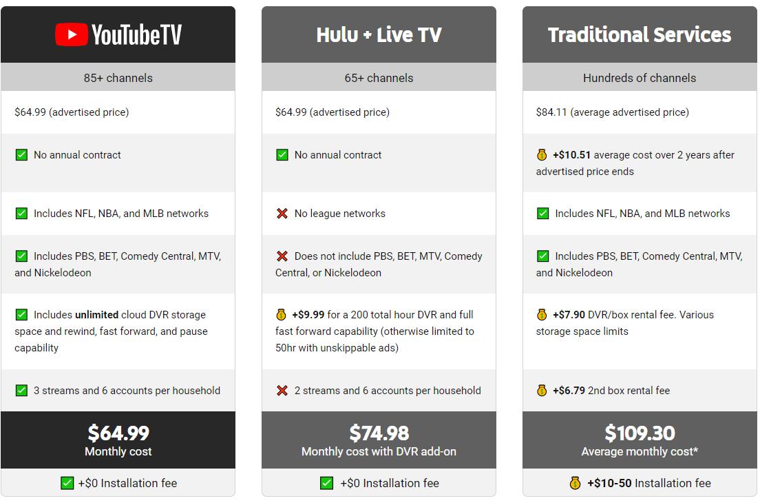 YouTube TV Channel Plan